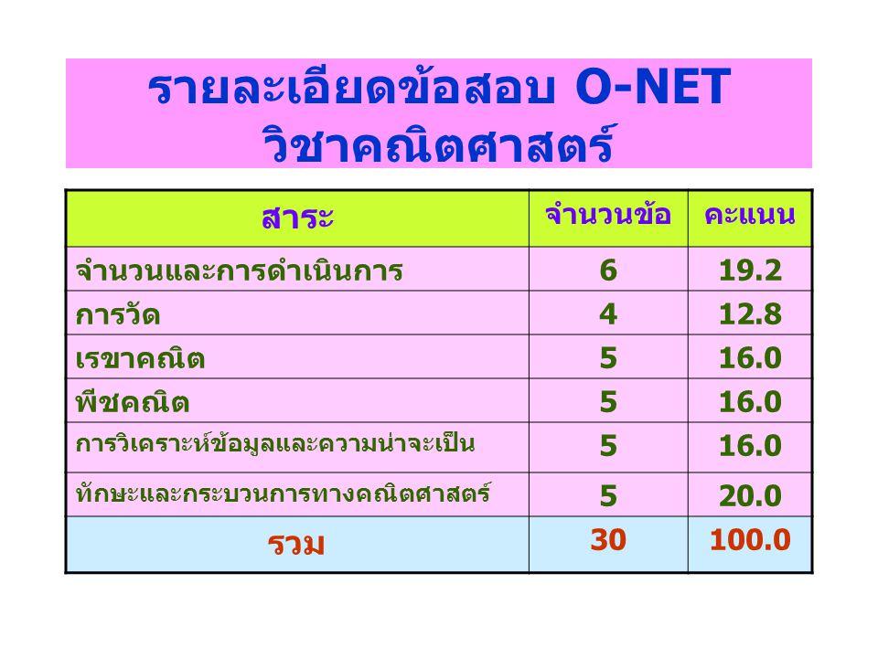 รายละเอียดข้อสอบ O-NET วิชาคณิตศาสตร์ สาระ จำนวนข้อคะแนน จำนวนและการดำเนินการ619.2 การวัด412.8 เรขาคณิต516.0 พีชคณิต516.0 การวิเคราะห์ข้อมูลและความน่า