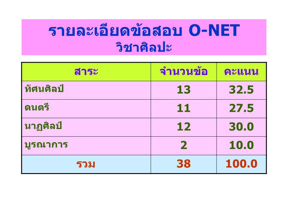รายละเอียดข้อสอบ O-NET วิชาศิลปะ สาระจำนวนข้อคะแนน ทัศนศิลป์ 1332.5 ดนตรี 1127.5 นาฏศิลป์ 1230.0 บูรณาการ 210.0 รวม38100.0