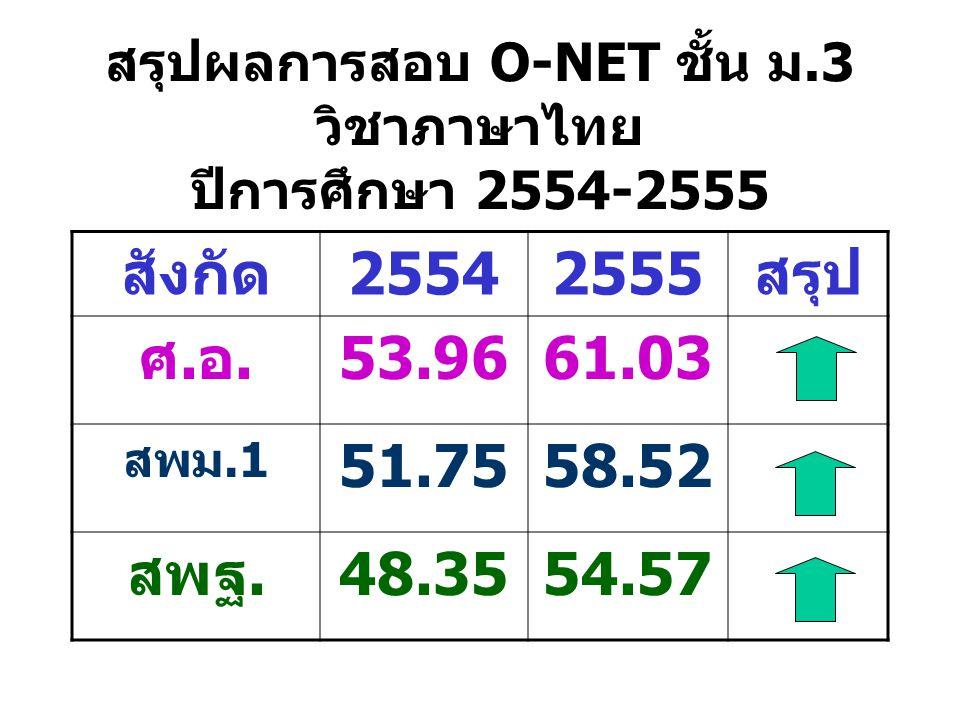 สรุปผลการสอบ O-NET ชั้น ม.3 วิชาภาษาไทย ปีการศึกษา 2554-2555 สังกัด25542555สรุป ศ.อ.53.9661.03 สพม.1 51.7558.52 สพฐ.48.3554.57