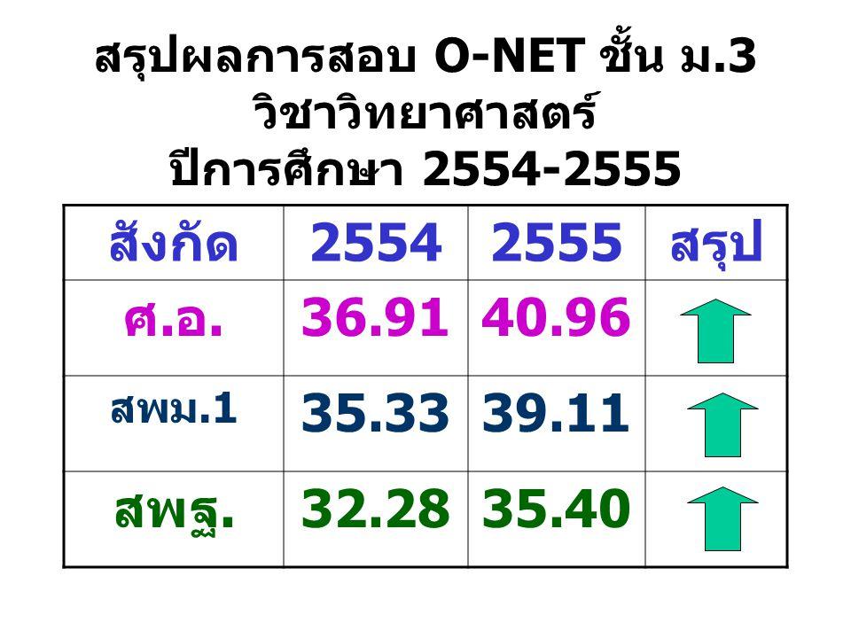 สรุปผลการสอบ O-NET ชั้น ม.3 วิชาวิทยาศาสตร์ ปีการศึกษา 2554-2555 สังกัด25542555สรุป ศ.อ.36.9140.96 สพม.1 35.3339.11 สพฐ.32.2835.40