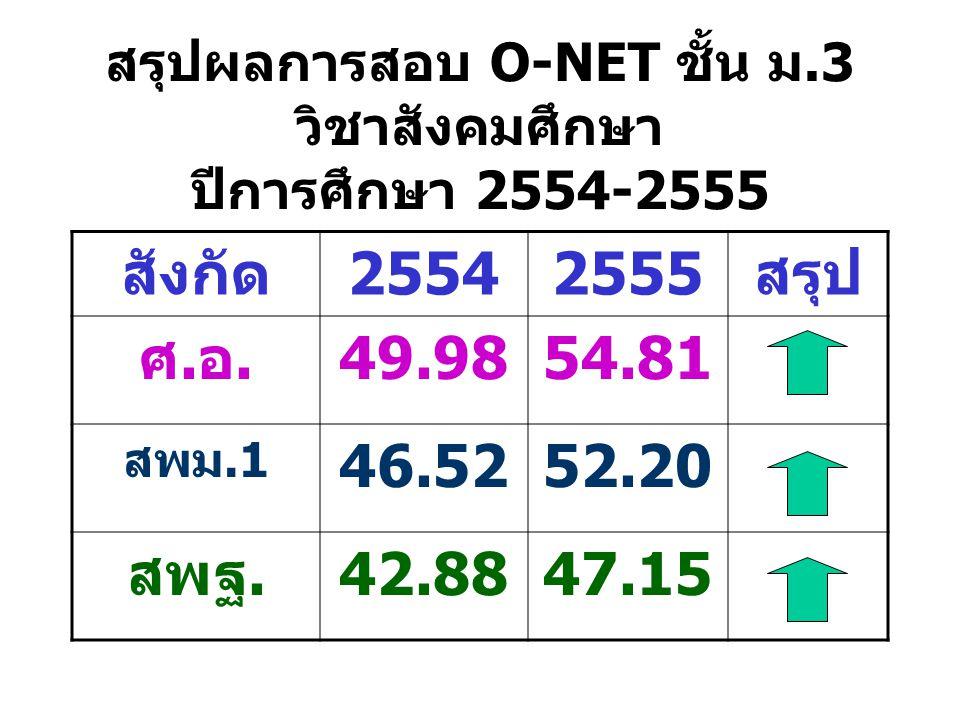 สรุปผลการสอบ O-NET ชั้น ม.3 วิชาสังคมศึกษา ปีการศึกษา 2554-2555 สังกัด25542555สรุป ศ.อ.49.9854.81 สพม.1 46.5252.20 สพฐ.42.8847.15