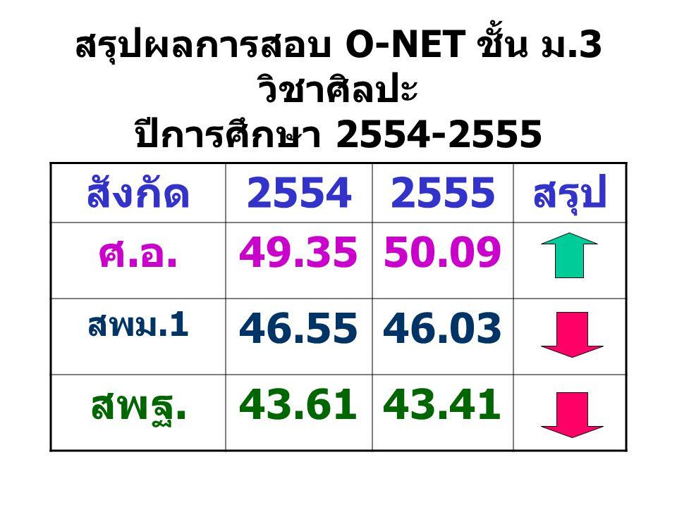 สรุปผลการสอบ O-NET ชั้น ม.3 วิชาศิลปะ ปีการศึกษา 2554-2555 สังกัด25542555สรุป ศ.อ.49.3550.09 สพม.1 46.5546.03 สพฐ.43.6143.41