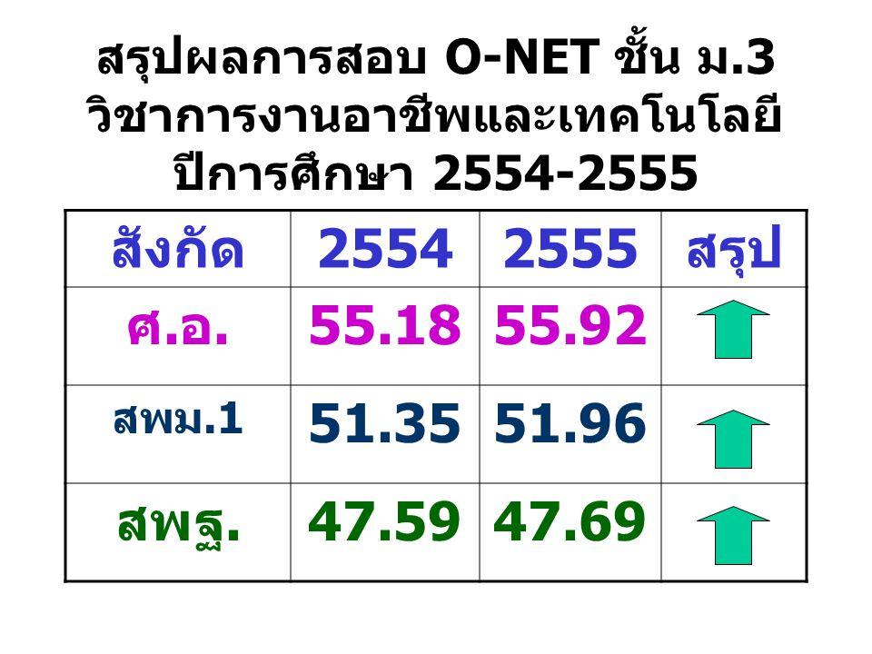 สรุปผลการสอบ O-NET ชั้น ม.3 วิชาการงานอาชีพและเทคโนโลยี ปีการศึกษา 2554-2555 สังกัด25542555สรุป ศ.อ.55.1855.92 สพม.1 51.3551.96 สพฐ.47.5947.69