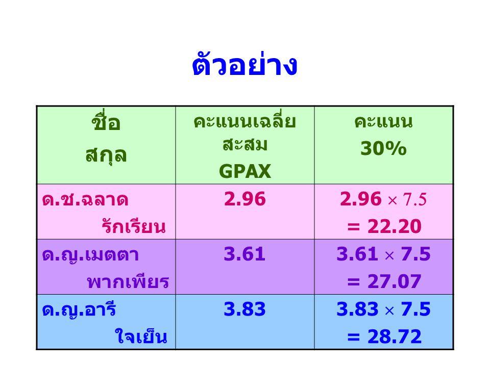 ตัวอย่าง ชื่อ สกุล คะแนนเฉลี่ย สะสม GPAX คะแนน 30% ด.ช.ฉลาด รักเรียน 2.96 2.96  7.5 = 22.20 ด.ญ.เมตตา พากเพียร 3.61 3.61  7.5 = 27.07 ด.ญ.อารี ใจเย็