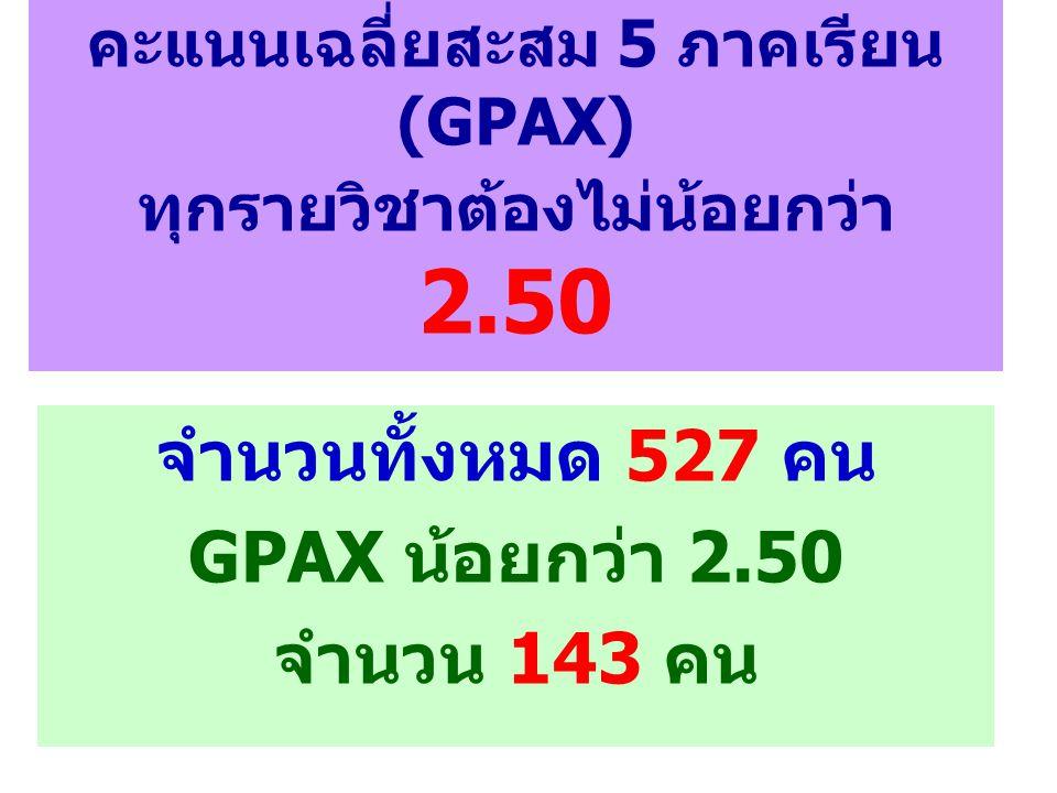 คะแนนเฉลี่ยสะสม 5 ภาคเรียน (GPAX) ทุกรายวิชาต้องไม่น้อยกว่า 2.50 จำนวนทั้งหมด 527 คน GPAX น้อยกว่า 2.50 จำนวน 143 คน