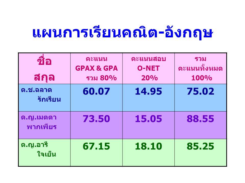แผนการเรียนคณิต - อังกฤษ ชื่อ สกุล คะแนน GPAX & GPA รวม 80% คะแนนสอบ O-NET 20% รวม คะแนนทั้งหมด 100% ด.ช.ฉลาด รักเรียน 60.0714.9575.02 ด.ญ.เมตตา พากเพ