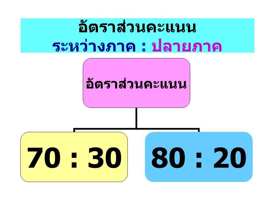 อัตราส่วนคะแนน ระหว่างภาค : ปลายภาค อัตราส่วน คะแนน 70 : 3080 : 20