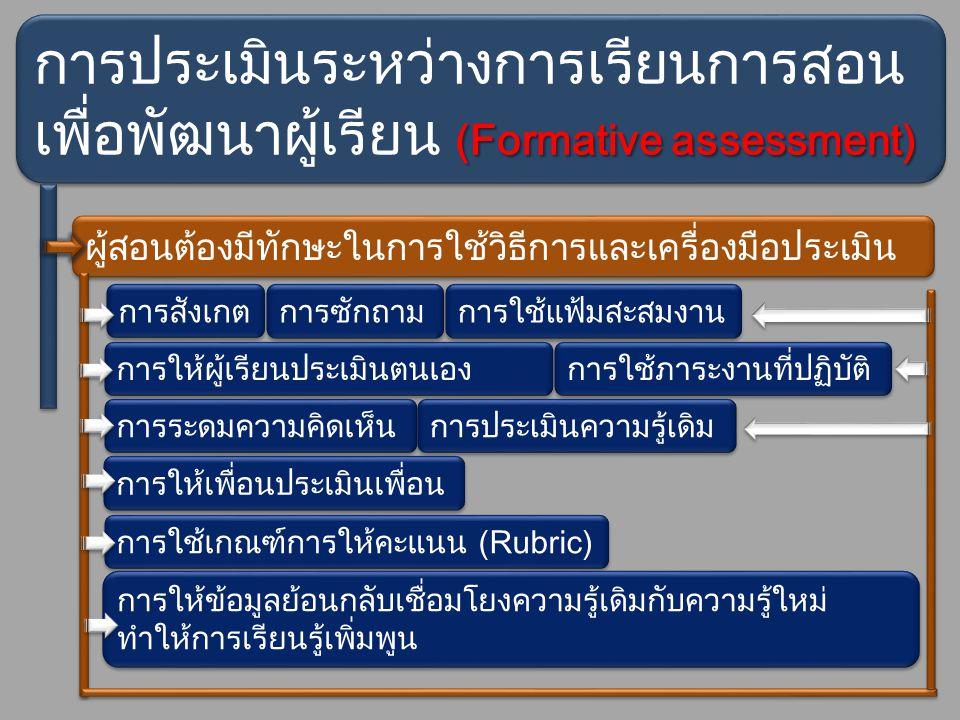 รูปแบบที่ ๑ แยกการประเมินออกจากตัวชี้วัดของกลุ่ม ภาษาไทยภาษาไทย คณิตศาสตร์คณิตศาสตร์ วิทยาศาสตร์วิทยาศาสตร์ สุขศึกษา/พละสุขศึกษา/พละ สังคมศึกษาสังคมศึกษา การงานอาชีพการงานอาชีพ ศิลปศึกษาศิลปศึกษา ภาษาต่างประเทศภาษาต่างประเทศ ชมรม/ชุมนุมชมรม/ชุมนุม โครงการ/กิจกรรมโครงการ/กิจกรรม ๑ ๑ ๒ ๒ ๓ ๓ ๔ ๔ ๕ ๕ ๖ ๖ ๗ ๗ ๘ ๘ ๑ ๑ ๒ ๒ ๓ ๓ ๔ ๔ ๕ ๕ ๖ ๖ ๗ ๗ ๘ ๘ ๑ ๑ ๒ ๒ ๓ ๓ ๔ ๔ ๕ ๕ ๖ ๖ ๗ ๗ ๘ ๘ ๑ ๑ ๒ ๒ ๓ ๓ ๔ ๔ ๕ ๕ ๖ ๖ ๗ ๗ ๘ ๘ ๑ ๑ ๒ ๒ ๓ ๓ ๔ ๔ ๕ ๕ ๖ ๖ ๗ ๗ ๘ ๘ ๑ ๑ ๒ ๒ ๓ ๓ ๔ ๔ ๕ ๕ ๖ ๖ ๗ ๗ ๘ ๘ ๑ ๑ ๒ ๒ ๓ ๓ ๔ ๔ ๕ ๕ ๖ ๖ ๗ ๗ ๘ ๘ ๑ ๑ ๒ ๒ ๓ ๓ ๔ ๔ ๕ ๕ ๖ ๖ ๗ ๗ ๘ ๘ ๑ ๑ ๒ ๒ ๓ ๓ ๔ ๔ ๕ ๕ ๖ ๖ ๗ ๗ ๘ ๘ ๑ ๑ ๒ ๒ ๓ ๓ ๔ ๔ ๕ ๕ ๖ ๖ ๗ ๗ ๘ ๘ คุณลักษณะอันพึงประสงค์คุณลักษณะอันพึงประสงค์ กระบวนการ ปลูกฝังผ่านกลุ่ม สาระและกิจกรรม ครูผู้สอน/ครูที่รับผิดชอบโครงการ/ กิจกรรมส่งระดับการประเมิน ตามเกณฑ์ ที่สถานศึกษากำหนดครูผู้สอน/ครูที่รับผิดชอบโครงการ/ ที่สถานศึกษากำหนด ครูวัดผลครูวัดผล ประมวลผลโดยใช้ฐานนิยมประมวลผลโดยใช้ฐานนิยม อนุมัติอนุมัติ