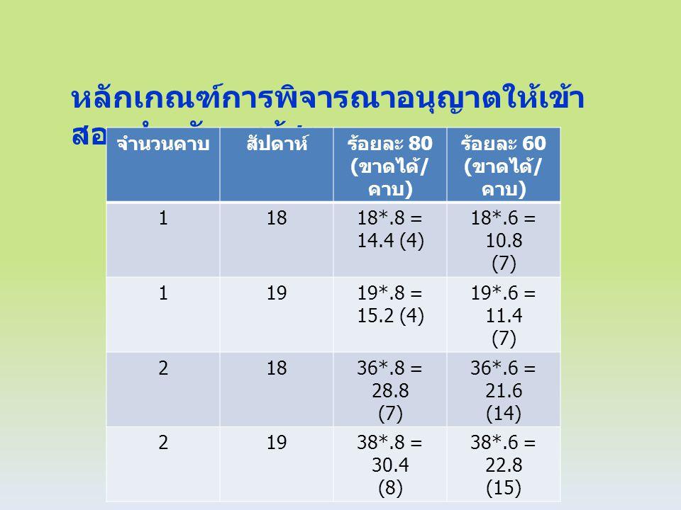 หลักเกณฑ์การพิจารณาอนุญาตให้เข้า สอบสำหรับครูผู้สอ น จำนวนคาบสัปดาห์ร้อยละ 80 ( ขาดได้ / คาบ ) ร้อยละ 60 ( ขาดได้ / คาบ ) 11818*.8 = 14.4 (4) 18*.6 = 10.8 (7) 11919*.8 = 15.2 (4) 19*.6 = 11.4 (7) 21836*.8 = 28.8 (7) 36*.6 = 21.6 (14) 21938*.8 = 30.4 (8) 38*.6 = 22.8 (15)