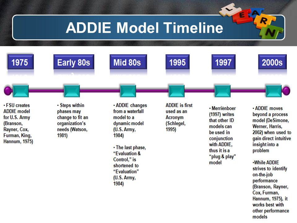 ADDIE Model Timeline www.themegaller y.com