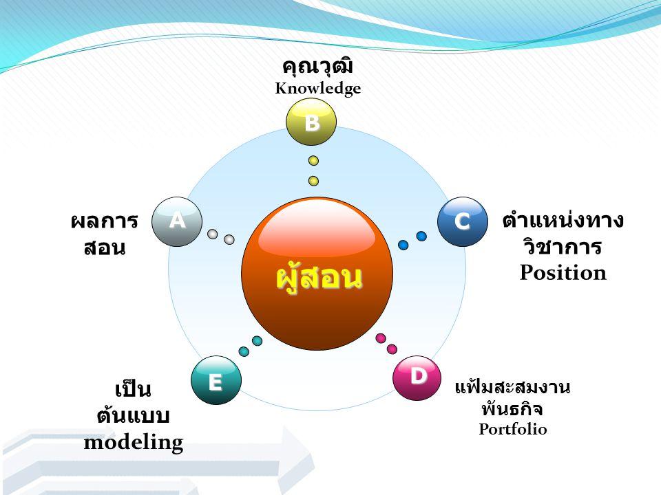ผู้สอน B E C D A ผลการ สอน คุณวุฒิ Knowledge ตำแหน่งทาง วิชาการ Position เป็น ต้นแบบ modeling แฟ้มสะสมงาน พันธกิจ Portfolio