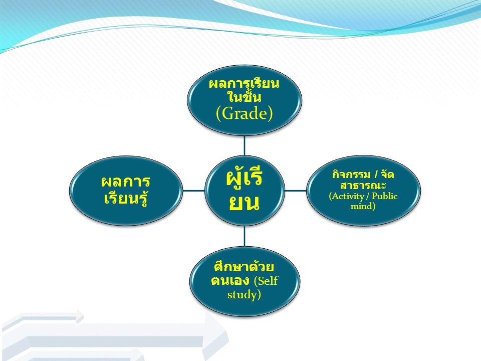 ผู้เรี ยน ผลการเรียน ในชั้น (Grade) กิจกรรม / จัด สาธารณะ (Activity / Public mind) ศึกษาด้วย ตนเอง (Self study) ผลการ เรียนรู้