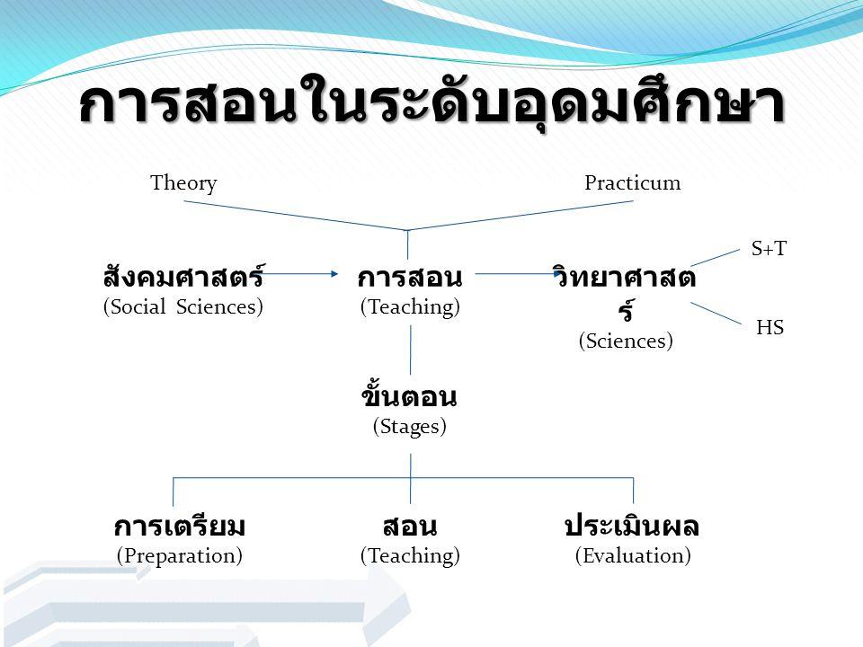 การสอนในระดับอุดมศึกษา TheoryPracticum สังคมศาสตร์ (Social Sciences) การสอน (Teaching) วิทยาศาสต ร์ (Sciences) ขั้นตอน (Stages) สอน (Teaching) การเตรี