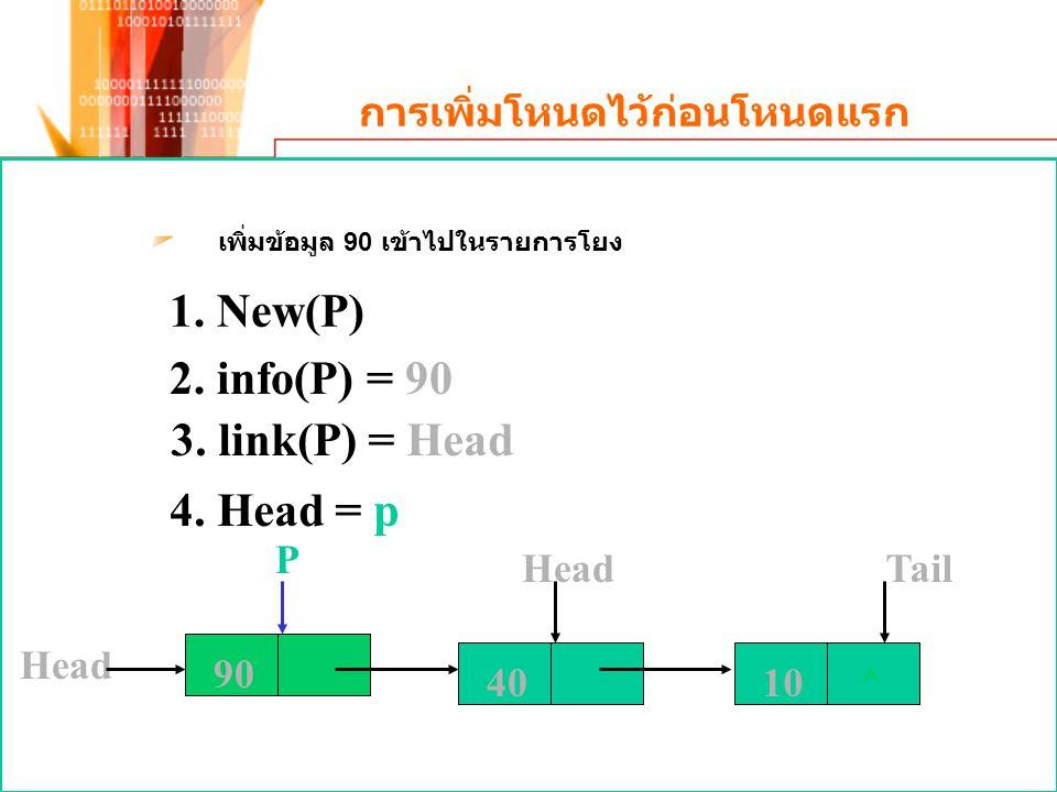 การเพิ่มโหนดไว้ก่อนโหนดแรก เพิ่มข้อมูล 90 เข้าไปในรายการโยง 10^ HeadTail 1. New(P) 2. info(P) = 90 3. link(P) = Head 4. Head = p P 90 Head 40