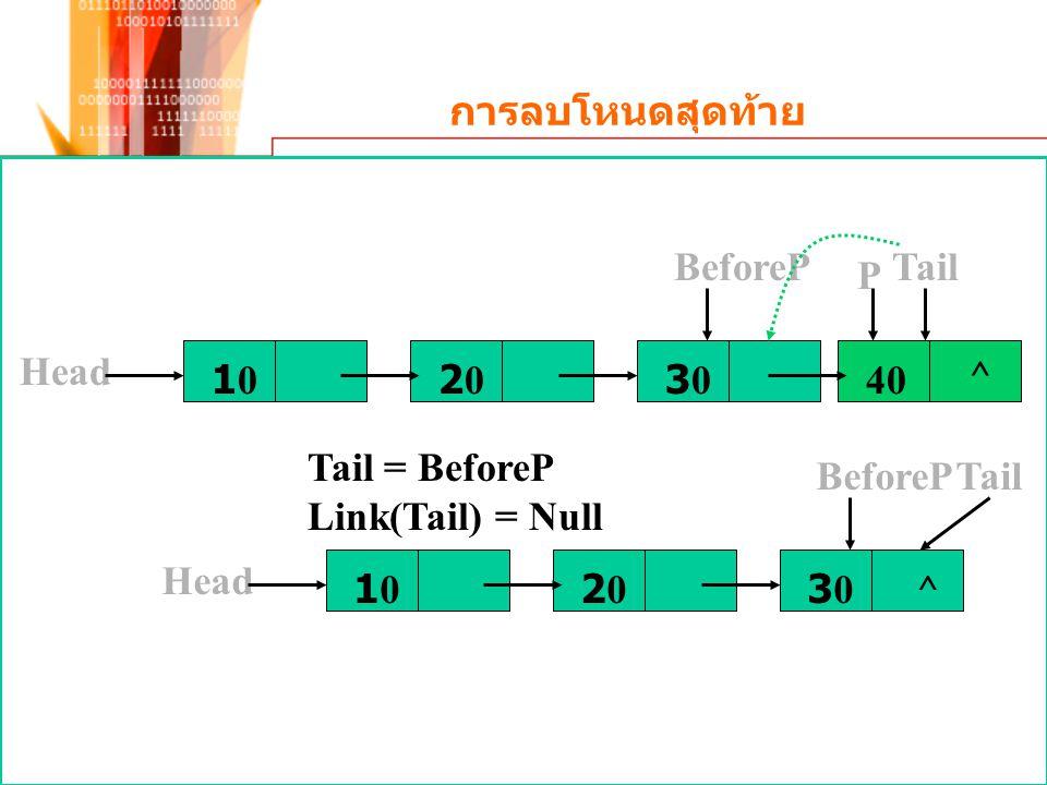การลบโหนดสุดท้าย 1010 Head 2020303040 ^ TailBeforeP P Tail = BeforeP Link(Tail) = Null 1010 Head 20203030 TailBeforeP ^