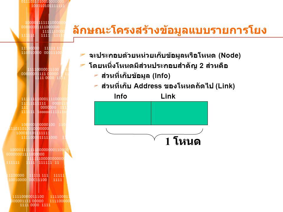 ลบโหนดภายใน 1010 Head 2020303040 ^ Tail P Link(Link(Head)) = Link(P)