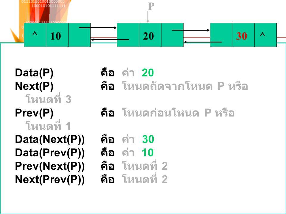 ^ 102030^ P Data(P) คือ ค่า 20 Next(P) คือ โหนดถัดจากโหนด P หรือ โหนดที่ 3 Prev(P) คือ โหนดก่อนโหนด P หรือ โหนดที่ 1 Data(Next(P)) คือ ค่า 30 Data(Pre