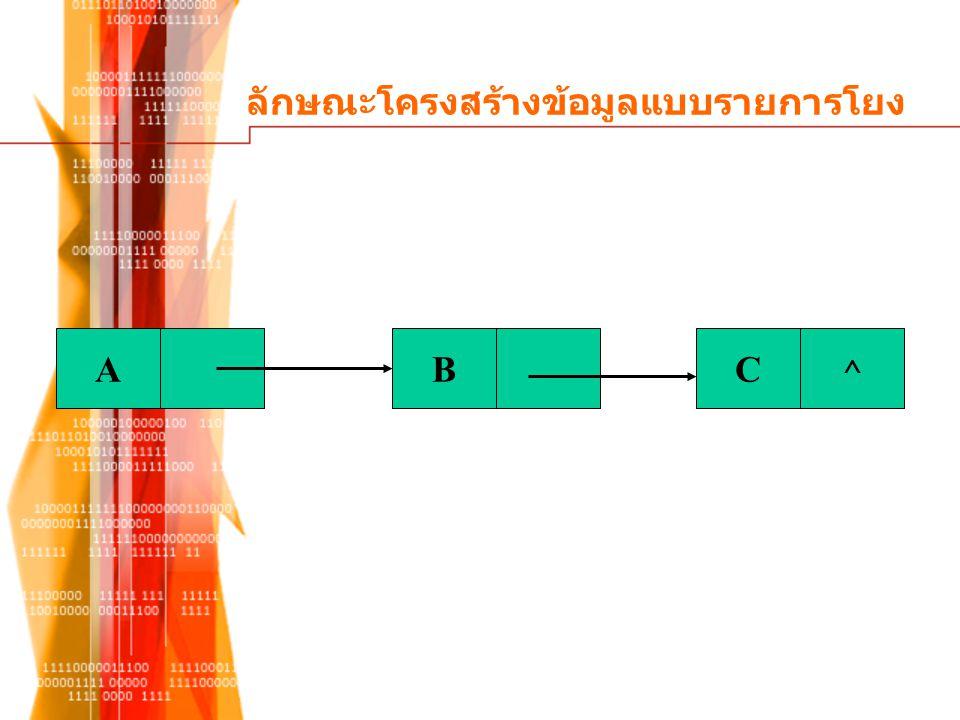 เปรียบเทียบคำสั่งในภาษาซี  New(P)  INFO(P) = info  Link(P) = Null  Link(Tail) = P  Tail = P  P = new node  P->info= info  P->link = null  Tail->Link= P  Tail = P