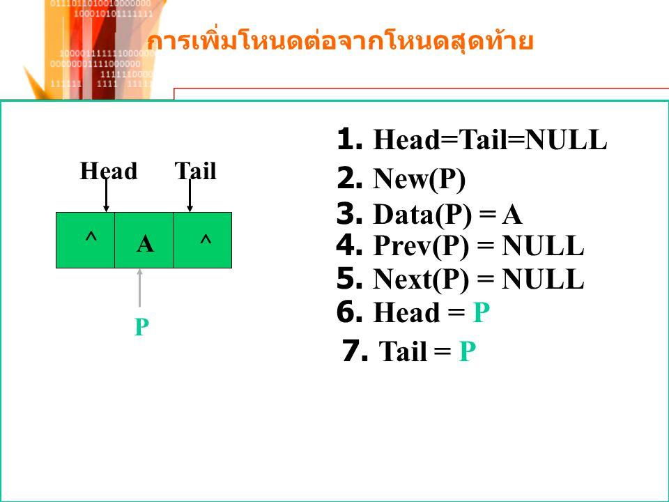 การเพิ่มโหนดต่อจากโหนดสุดท้าย ^ P HeadTail A 1. Head=Tail=NULL 2. New(P) 3. Data(P) = A 4. Prev(P) = NULL 5. Next(P) = NULL 6. Head = P 7. Tail = P ^