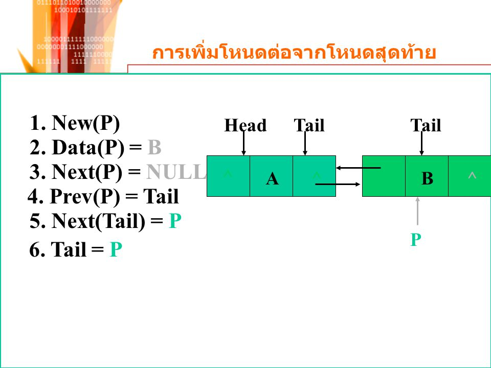 การเพิ่มโหนดต่อจากโหนดสุดท้าย ^ A ^ P HeadTail 1. New(P) 2. Data(P) = B 3. Next(P) = NULL 4. Prev(P) = Tail 5. Next(Tail) = P 6. Tail = P B^