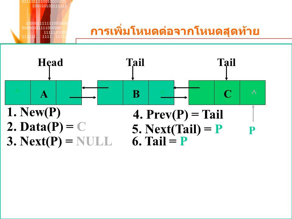 การเพิ่มโหนดต่อจากโหนดสุดท้าย Head ^ AB^ Tail P 1. New(P) 2. Data(P) = C 3. Next(P) = NULL 4. Prev(P) = Tail 5. Next(Tail) = P 6. Tail = P C^