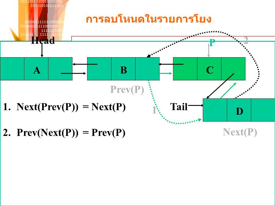 การลบโหนดในรายการโยง Prev(P) Next(P) 1 2 1.Next(Prev(P)) = Next(P) 2.Prev(Next(P)) = Prev(P) P Tail ^ ABC D^ Head