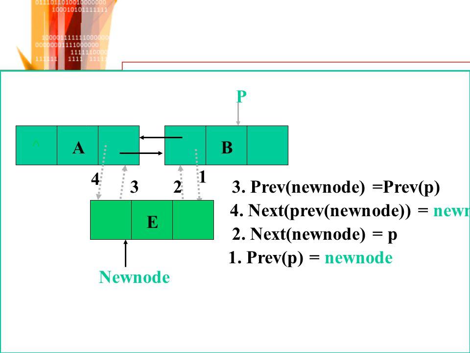 ^ AB P 4 3 1 2E 1. Prev(p) = newnode 3. Prev(newnode) =Prev(p) 4. Next(prev(newnode)) = newnode 2. Next(newnode) = p
