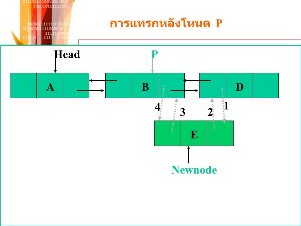 การแทรกหลังโหนด P E ^ ABD^ HeadP 4 3 1 2 Newnode
