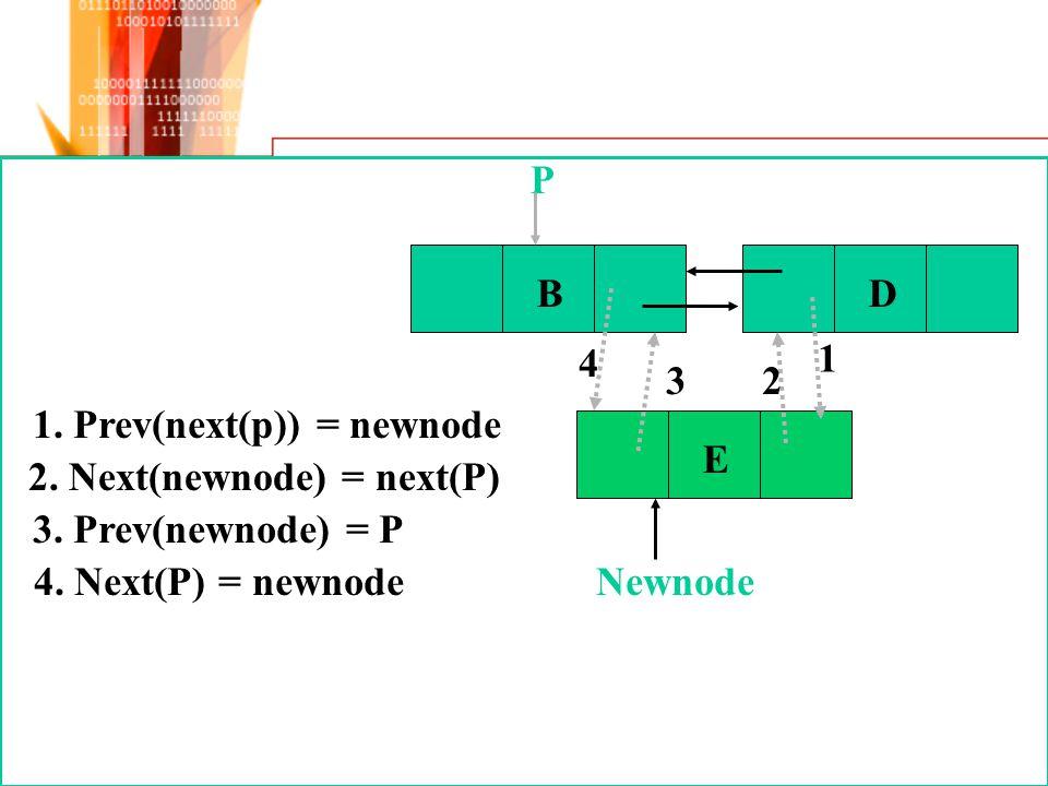 E 4. Next(P) = newnode 1. Prev(next(p)) = newnode 2. Next(newnode) = next(P) 3. Prev(newnode) = P BD P 1 23 4