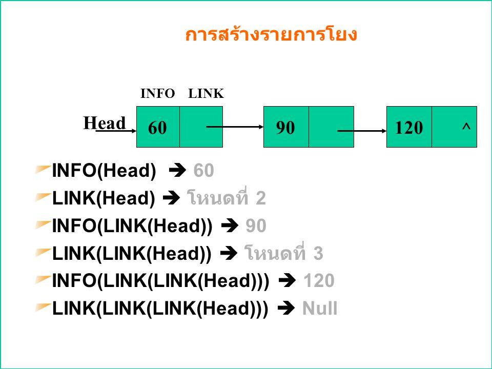 การสร้างรายการโยง INFO(Head)  60 LINK(Head)  โหนดที่ 2 INFO(LINK(Head))  90 LINK(LINK(Head))  โหนดที่ 3 INFO(LINK(LINK(Head)))  120 LINK(LINK(LIN