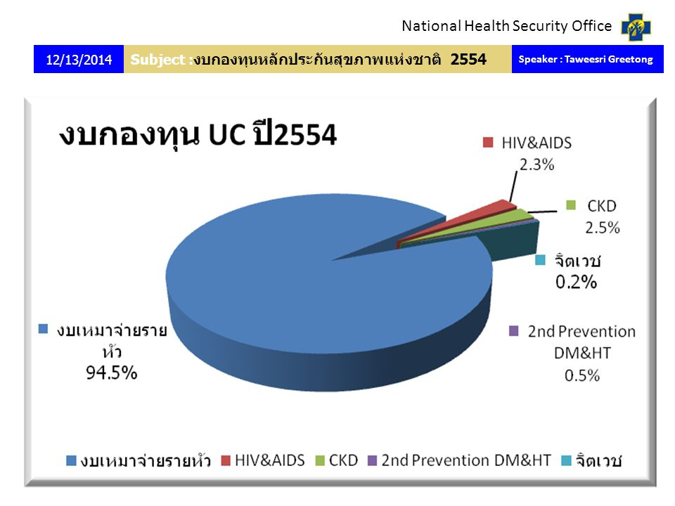 National Health Security Office Subject : งบกองทุนหลักประกันสุขภาพแห่งชาติ 2554 12/13/2014 Speaker : Taweesri Greetong 6