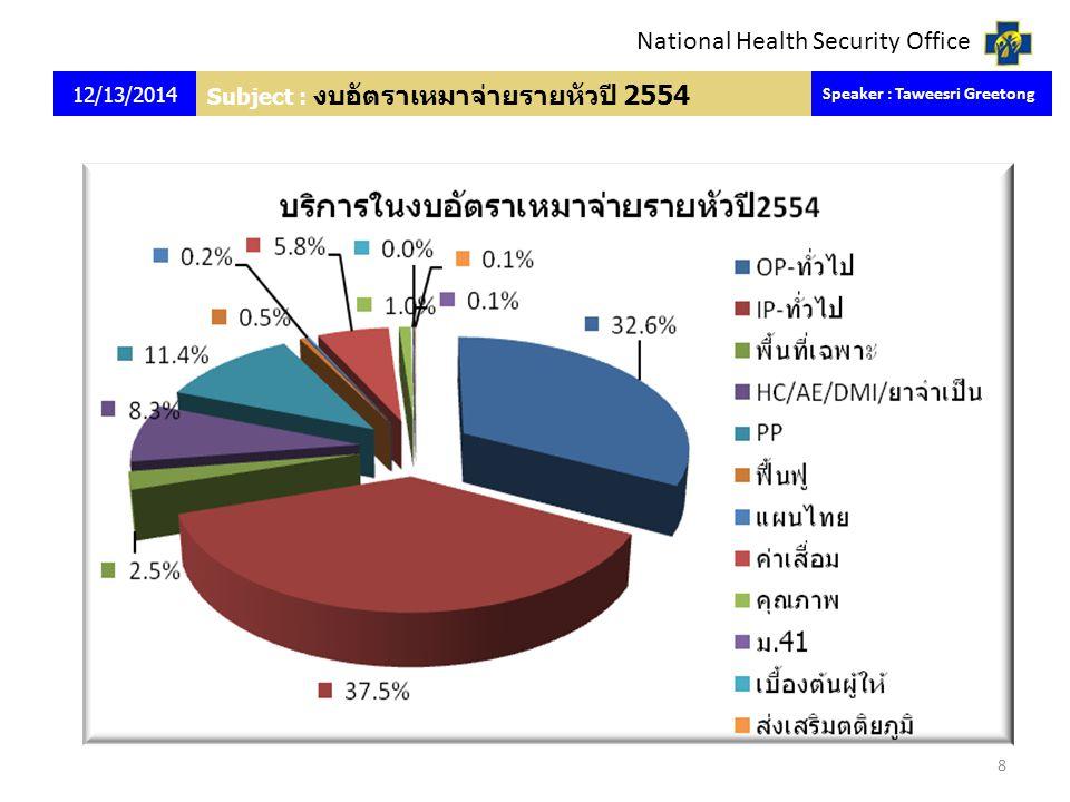 National Health Security Office Subject : งบอัตราเหมาจ่ายรายหัวปี 2554 12/13/2014 Speaker : Taweesri Greetong 8