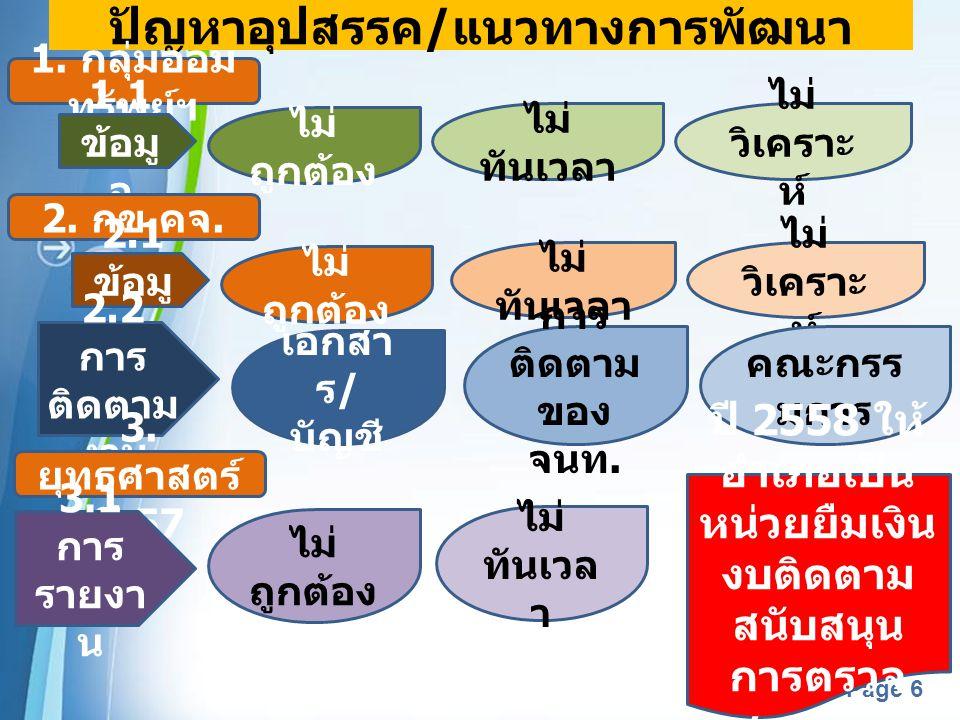 Powerpoint Templates Page 6 ปัญหาอุปสรรค / แนวทางการพัฒนา 1. กลุ่มออม ทรัพย์ฯ 1.1 ข้อมู ล ไม่ ถูกต้อง ไม่ ทันเวลา ไม่ วิเคราะ ห์ 2. กข. คจ. 2.1 ข้อมู