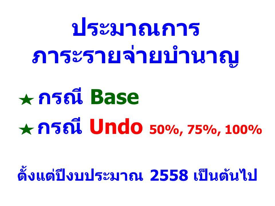 ประมาณการ ภาระรายจ่ายบำนาญ กรณี Base กรณี Undo 50%, 75%, 100% ตั้งแต่ปีงบประมาณ 2558 เป็นต้นไป
