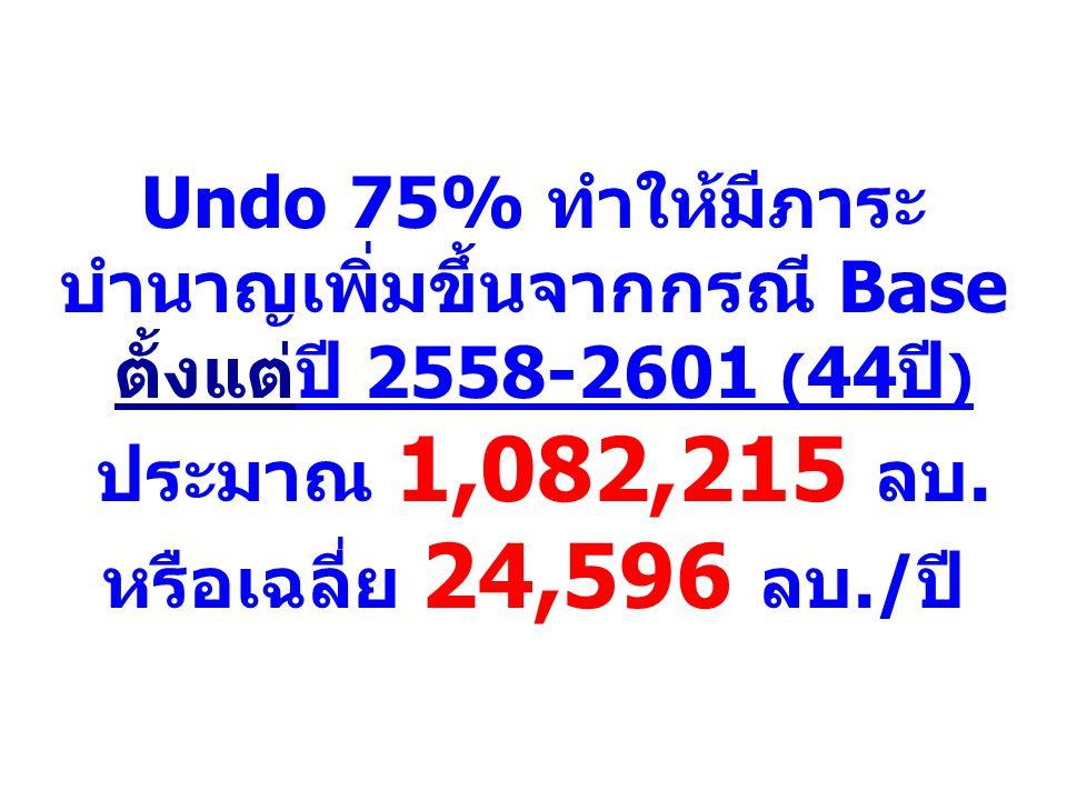 Undo 75% ทำให้มีภาระ บำนาญเพิ่มขึ้นจากกรณี Base ตั้งแต่ปี 2558-2601 ( 44ปี ) ประมาณ 1,082,215 ลบ. หรือเฉลี่ย 24,596 ลบ./ปี