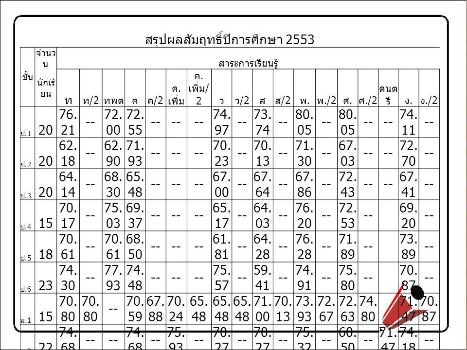 สรุปผลสัมฤทธิ์ปีการศึกษา 2553 ชั้น จำนวนสาระการเรียนรู้ นักเรีย นคอม.