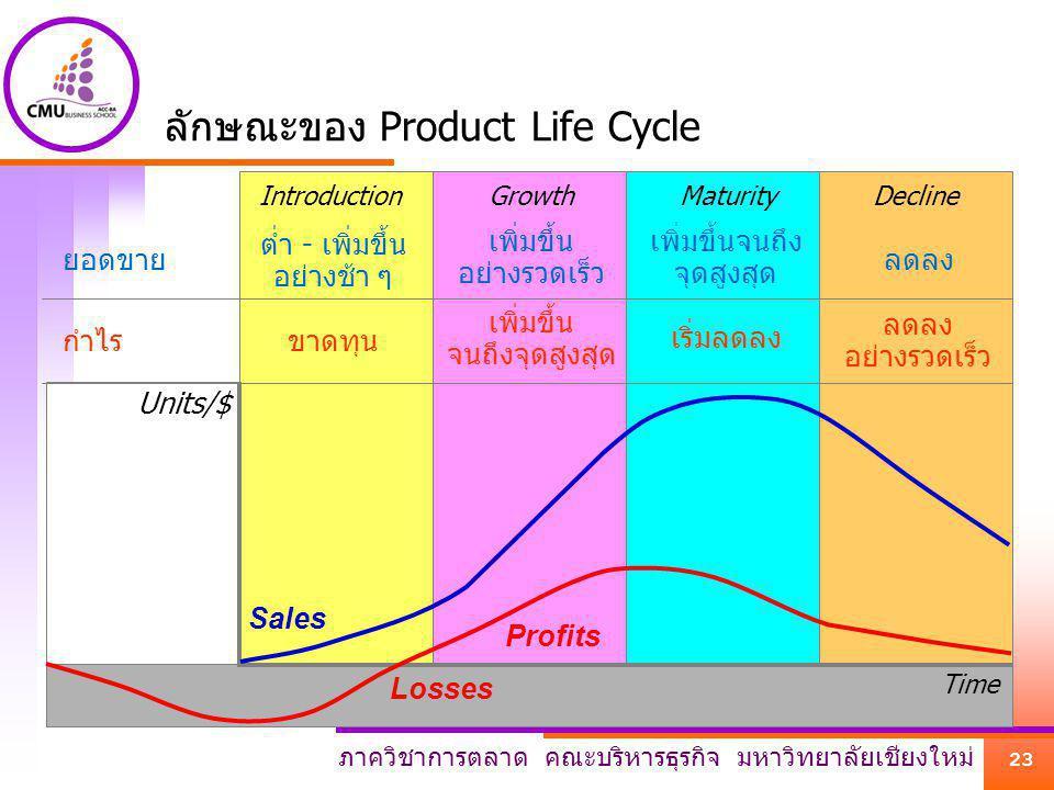 ภาควิชาการตลาด คณะบริหารธุรกิจ มหาวิทยาลัยเชียงใหม่ 23 DeclineMaturityGrowthIntroduction Units/$ Time ลักษณะของ Product Life Cycle Profits Losses ยอดข