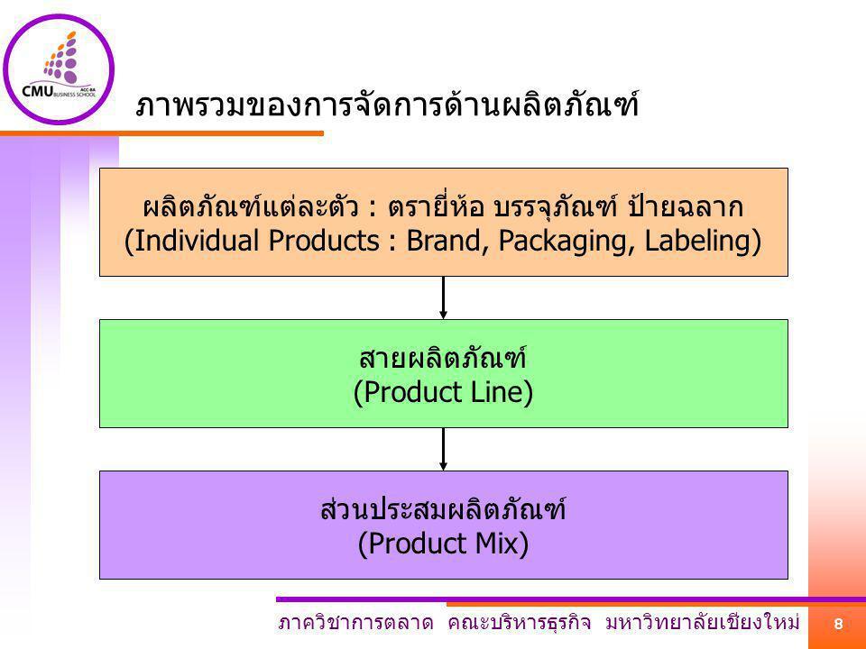ภาควิชาการตลาด คณะบริหารธุรกิจ มหาวิทยาลัยเชียงใหม่ 8 ภาพรวมของการจัดการด้านผลิตภัณฑ์ ผลิตภัณฑ์แต่ละตัว : ตรายี่ห้อ บรรจุภัณฑ์ ป้ายฉลาก (Individual Pr
