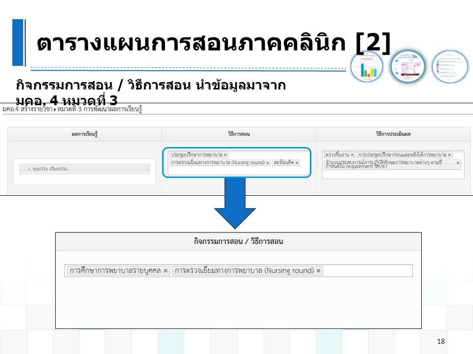 ตารางแผนการสอนภาคคลินิก [2] 18 กิจกรรมการสอน / วิธีการสอน นำข้อมูลมาจาก มคอ. 4 หมวดที่ 3