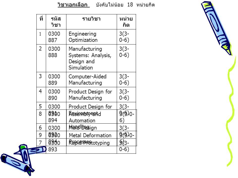 วิชาเอกเลือก บังคับไม่น้อย 18 หน่วยกิต ที่รหัส วิชา รายวิชาหน่วย กิต 10300 887 Engineering Optimization 3(3- 0-6) 20300 888 Manufacturing Systems: Analysis, Design and Simulation 3(3- 0-6) 30300 889 Computer-Aided Manufacturing 3(3- 0-6) 40300 890 Product Design for Manufacturing 3(3- 0-6) 50300 891 Product Design for Environment 3(3- 0-6) 60300 892 Mold Design3(3- 0-6) 70300 893 Rapid Prototyping3(3- 0-6) 80300 894 Assembly and Automation Handling 3(3-0- 6) 90300 894 Metal Deformation Processes 3(3-0- 6)