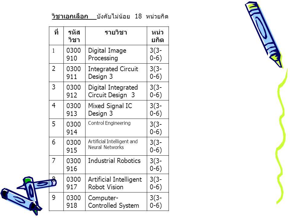 วิชาเอกเลือก บังคับไม่น้อย 18 หน่วยกิต ที่รหัส วิชา รายวิชาหน่ว ยกิต 10300 910 Digital Image Processing 3(3- 0-6) 20300 911 Integrated Circuit Design 3 3(3- 0-6) 30300 912 Digital Integrated Circuit Design 3 3(3- 0-6) 40300 913 Mixed Signal IC Design 3 3(3- 0-6) 50300 914 Control Engineering 3(3- 0-6) 60300 915 Artificial Intelligent and Neural Networks 3(3- 0-6) 70300 916 Industrial Robotics3(3- 0-6) 80300 917 Artificial Intelligent Robot Vision 3(3- 0-6) 90300 918 Computer- Controlled System 3(3- 0-6)