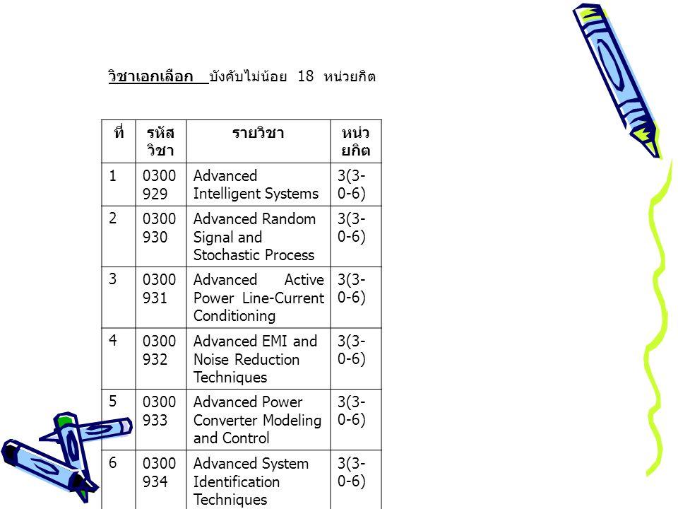 วิชาเอกเลือก บังคับไม่น้อย 18 หน่วยกิต ที่รหัส วิชา รายวิชาหน่ว ยกิต 10300 929 Advanced Intelligent Systems 3(3- 0-6) 20300 930 Advanced Random Signal and Stochastic Process 3(3- 0-6) 30300 931 Advanced Active Power Line-Current Conditioning 3(3- 0-6) 40300 932 Advanced EMI and Noise Reduction Techniques 3(3- 0-6) 50300 933 Advanced Power Converter Modeling and Control 3(3- 0-6) 60300 934 Advanced System Identification Techniques 3(3- 0-6) 70300 935 Power System Dynamics, Stability and Control 3(3- 0-6)