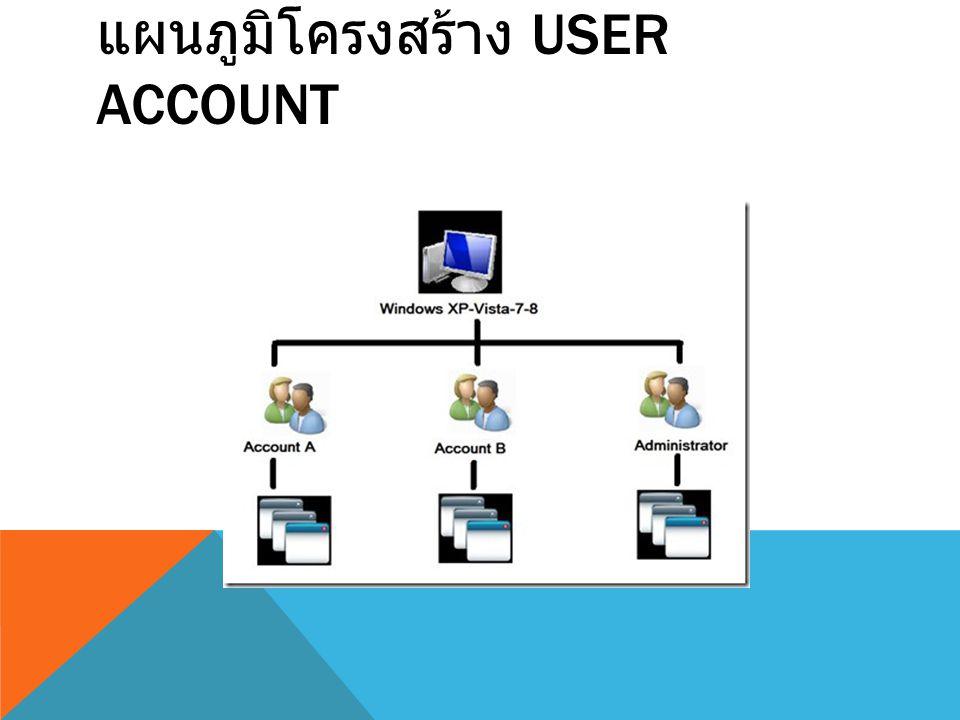 สิ่งที่เกี่ยวข้อง User Account คือ ตั้งแต่ Windows XP โครงสร้าง Windows ของมันจะเป็นระบบใหม่ คือ ระบบแยกบัญชีผู้ใช้ หรือสนับสนุนผู้ใช้หลายคนในคอมพิวเตอร์เครื่องเดียว ตามปกติแล้วคอมพิวเตอร์ แต่ละเครื่องจะมี Account ประจำเครื่องอย่างน้อย 1 account เสมอ โดยใน Account นั้น ปกติค่า Settings ต่าง ๆ ของแต่ละ Account จะแยกจากกันได้โดย อิสระ เช่น ภาพพื้นหลัง Desktop, ScreenSaver, Theme, ขนาด Font ข้อความที่แสดง การตั้งค่าโปรแกรมต่าง ๆ ที่ผู้ใช้นั้นได้ตั้งค่าไว้ ที่เก็บไฟล์เอกสารต่าง ๆ My Document, My Pictures, My Music รวมถึงไฟล์ของ โปรแกรมต่าง ๆ ป้องกันไฟล์จาก user อื่นไม่ให้มาซนกับไฟล์ของผู้ใช้อื่น หรือไฟล์ของระบบ ที่กล่าวมาทั้งหมด ว่าง่าย ๆ คือ หน้าจอ Windows ของใครของมัน แต่อยู่บนเครื่องเดียว โดยที่ผู้ใช้งานระดับ Administrator หรือ Admin สามารถสร้าง account ใหม่ ขึ้นมาให้กับ ผู้ใช้แต่ละคนได้ ซึ่งการทำแบบนี้มีข้อดีคือ Admin สามารถบริหาร File / Folder จำกัดสิทธิ์ต่าง ๆ ไม่ให้เข้าถึงหรือใช้งานได้ ยกเว้น Public Folder หรือ Shared Folder Admin สามารถจำกัดสิทธิ์การใช้งานของ User นั้น ๆ ได้ ( เช่นใช้งานได้ถึงเวลา 22:00 น.) เป็นค้น ( จะต้องมี Admin Account คอยควบคุม Standard หรือ Limited Account ) เวลาที่ User มีปัญหา Admin สามารถที่จะแก้ไขปัญหา เช่น สร้าง / ระงับ / ลบการใช้งาน User นั้น ๆ ได้ ทั้งหมดคือ Administrator Account ใหญ่ที่สุด ( เป็นเจ้าของเครื่อง ) สามารถที่จะจัดการทุก อย่างในเครื่องได้