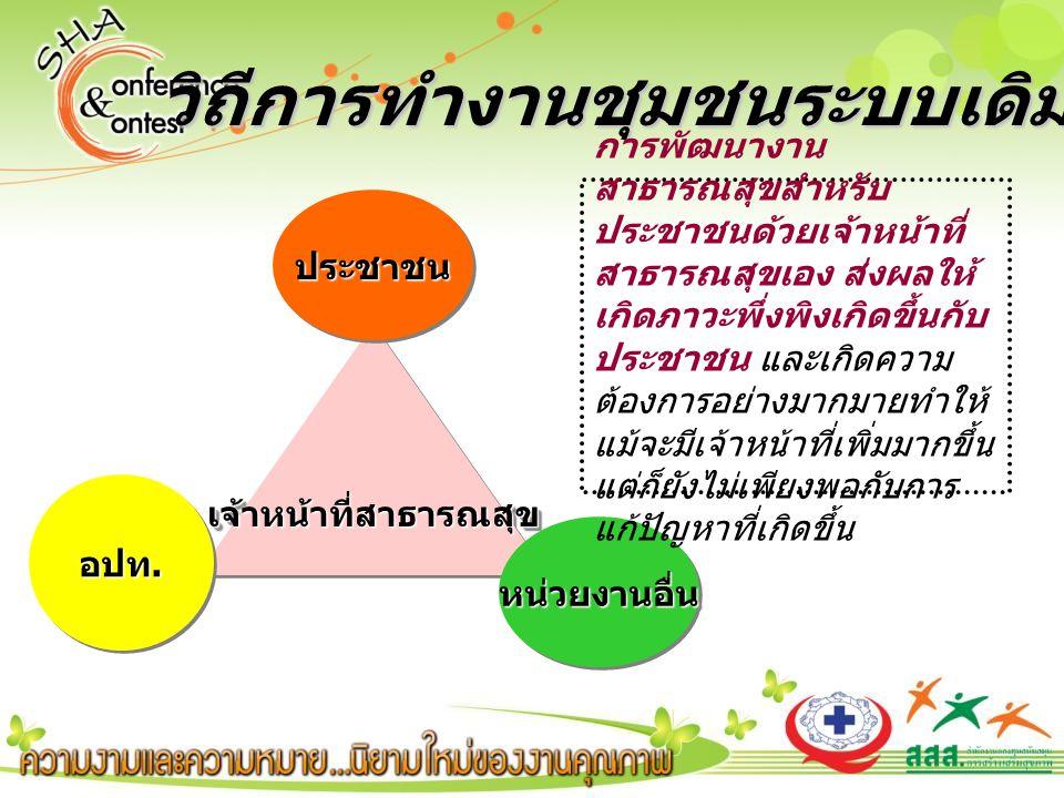 วิถีการทำงานชุมชนระบบเดิม เจ้าหน้าที่สาธารณสุขเจ้าหน้าที่สาธารณสุข ประชาชนประชาชน หน่วยงานอื่นหน่วยงานอื่น การพัฒนางาน สาธารณสุขสำหรับ ประชาชนด้วยเจ้าหน้าที่ สาธารณสุขเอง ส่งผลให้ เกิดภาวะพึ่งพิงเกิดขึ้นกับ ประชาชน และเกิดความ ต้องการอย่างมากมายทำให้ แม้จะมีเจ้าหน้าที่เพิ่มมากขึ้น แต่ก็ยังไม่เพียงพอกับการ แก้ปัญหาที่เกิดขึ้น อปท.