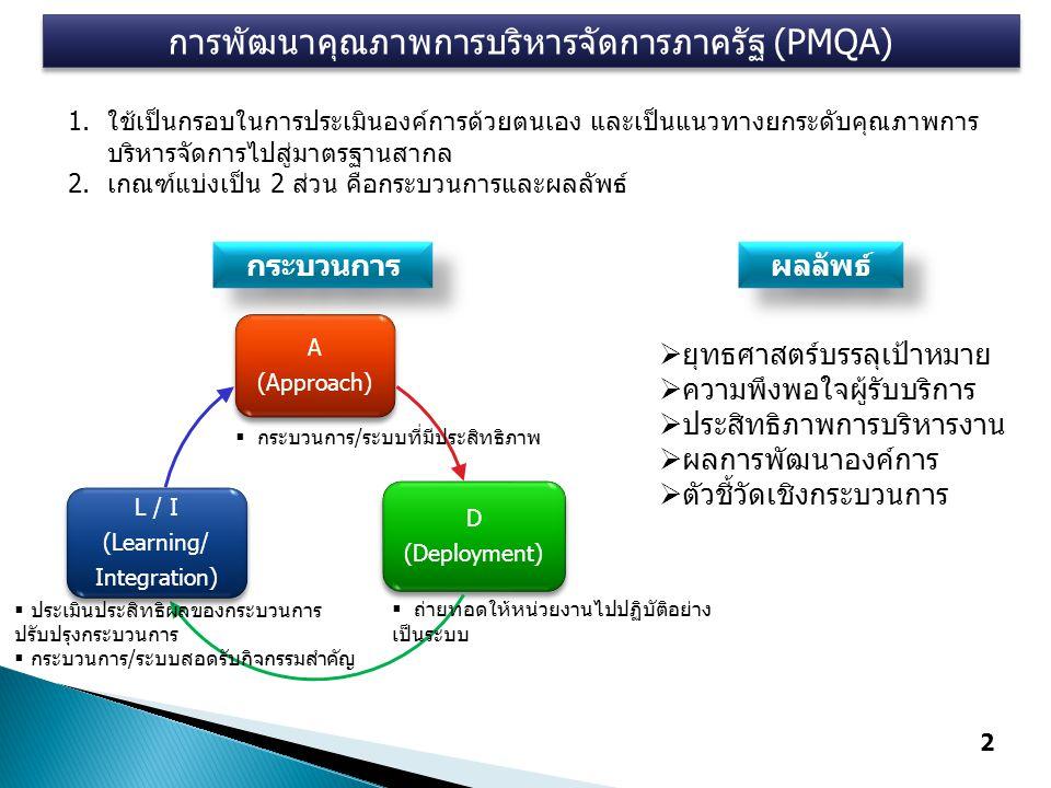 การพัฒนาคุณภาพการบริหารจัดการภาครัฐ (PMQA) A (Approach) D (Deployment) L / I (Learning/ Integration)  กระบวนการ/ระบบที่มีประสิทธิภาพ  ถ่ายทอดให้หน่วยงานไปปฏิบัติอย่าง เป็นระบบ  ประเมินประสิทธิผลของกระบวนการ ปรับปรุงกระบวนการ  กระบวนการ/ระบบสอดรับกิจกรรมสำคัญ 1.ใช้เป็นกรอบในการประเมินองค์การด้วยตนเอง และเป็นแนวทางยกระดับคุณภาพการ บริหารจัดการไปสู่มาตรฐานสากล 2.เกณฑ์แบ่งเป็น 2 ส่วน คือกระบวนการและผลลัพธ์ กระบวนการ ผลลัพธ์  ยุทธศาสตร์บรรลุเป้าหมาย  ความพึงพอใจผู้รับบริการ  ประสิทธิภาพการบริหารงาน  ผลการพัฒนาองค์การ  ตัวชี้วัดเชิงกระบวนการ 2