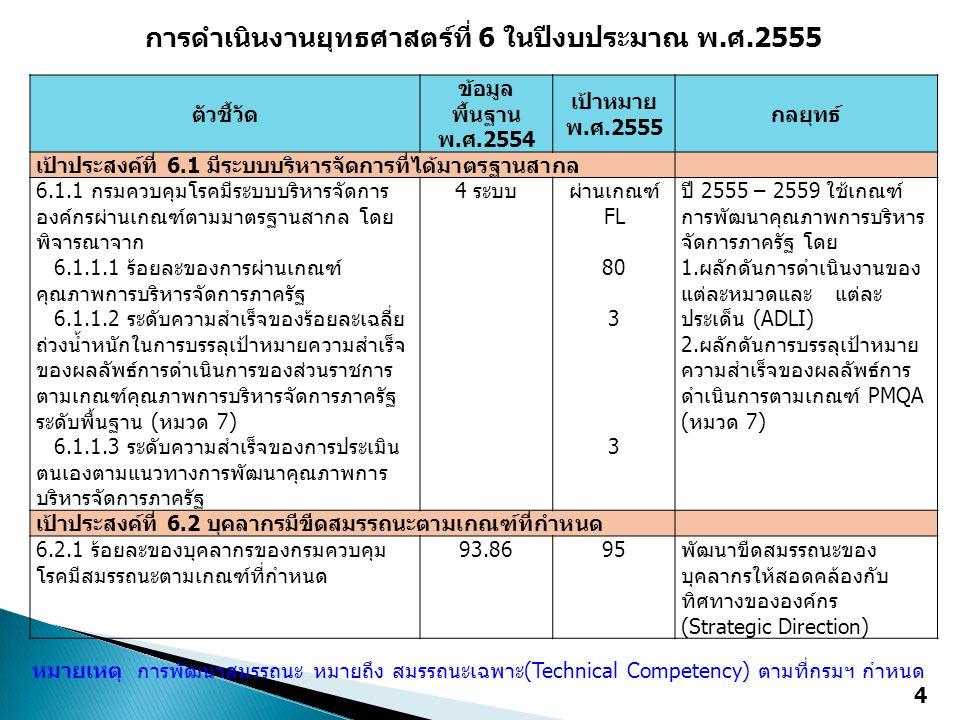 การดำเนินงานยุทธศาสตร์ที่ 6 ในปีงบประมาณ พ.ศ.2555 ตัวชี้วัด ข้อมูล พื้นฐาน พ.ศ.2554 เป้าหมาย พ.ศ.2555 กลยุทธ์ เป้าประสงค์ที่ 6.1 มีระบบบริหารจัดการที่ได้มาตรฐานสากล 6.1.1 กรมควบคุมโรคมีระบบบริหารจัดการ องค์กรผ่านเกณฑ์ตามมาตรฐานสากล โดย พิจารณาจาก 4 ระบบผ่านเกณฑ์ FL 80 3 ปี 2555 – 2559 ใช้เกณฑ์ การพัฒนาคุณภาพการบริหาร จัดการภาครัฐ โดย 1.ผลักดันการดำเนินงานของ แต่ละหมวดและ แต่ละ ประเด็น (ADLI) 2.ผลักดันการบรรลุเป้าหมาย ความสำเร็จของผลลัพธ์การ ดำเนินการตามเกณฑ์ PMQA (หมวด 7) 6.1.1.1 ร้อยละของการผ่านเกณฑ์ คุณภาพการบริหารจัดการภาครัฐ 6.1.1.2 ระดับความสำเร็จของร้อยละเฉลี่ย ถ่วงน้ำหนักในการบรรลุเป้าหมายความสำเร็จ ของผลลัพธ์การดำเนินการของส่วนราชการ ตามเกณฑ์คุณภาพการบริหารจัดการภาครัฐ ระดับพื้นฐาน (หมวด 7) 6.1.1.3 ระดับความสำเร็จของการประเมิน ตนเองตามแนวทางการพัฒนาคุณภาพการ บริหารจัดการภาครัฐ เป้าประสงค์ที่ 6.2 บุคลากรมีขีดสมรรถนะตามเกณฑ์ที่กำหนด 6.2.1 ร้อยละของบุคลากรของกรมควบคุม โรคมีสมรรถนะตามเกณฑ์ที่กำหนด 93.8695พัฒนาขีดสมรรถนะของ บุคลากรให้สอดคล้องกับ ทิศทางขององค์กร (Strategic Direction) หมายเหตุ การพัฒนาสมรรถนะ หมายถึง สมรรถนะเฉพาะ(Technical Competency) ตามที่กรมฯ กำหนด 4