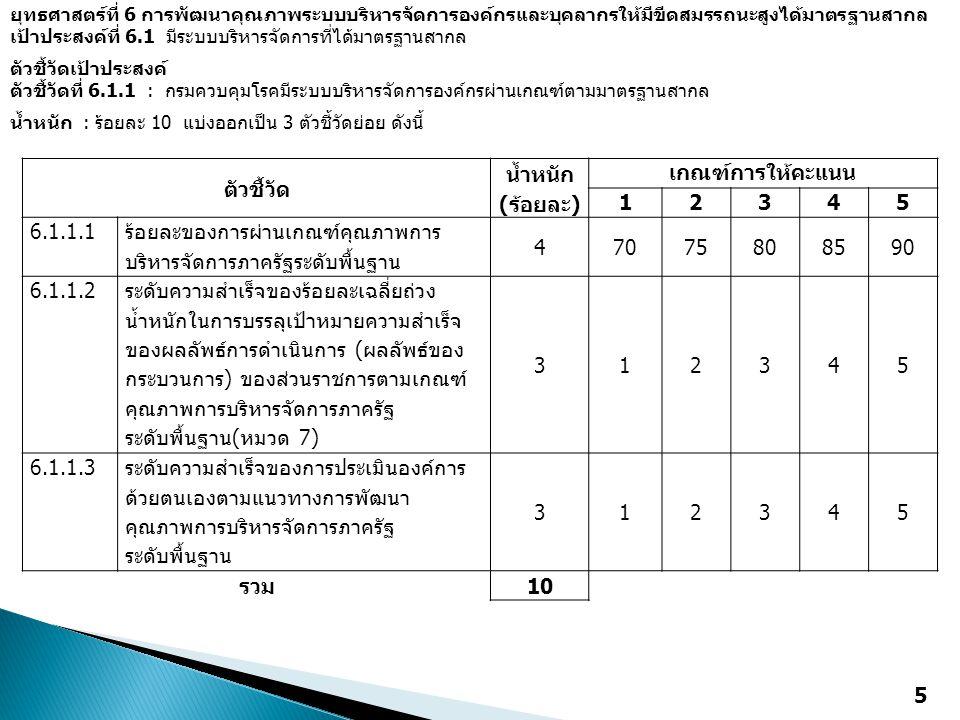 ตัวชี้วัด น้ำหนัก (ร้อยละ) เกณฑ์การให้คะแนน 12345 6.1.1.1 ร้อยละของการผ่านเกณฑ์คุณภาพการ บริหารจัดการภาครัฐระดับพื้นฐาน 47075808590 6.1.1.2 ระดับความส
