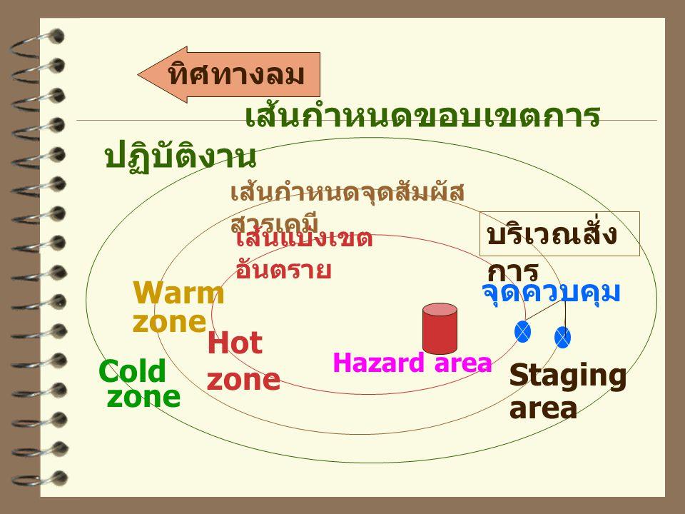 Hot zone Hazard area Cold zone ทิศทางลม Staging area บริเวณสั่ง การ จุดควบคุม Warm zone เส้นกำหนดจุดสัมผัส สารเคมี เส้นแบ่งเขต อันตราย เส้นกำหนดขอบเขต