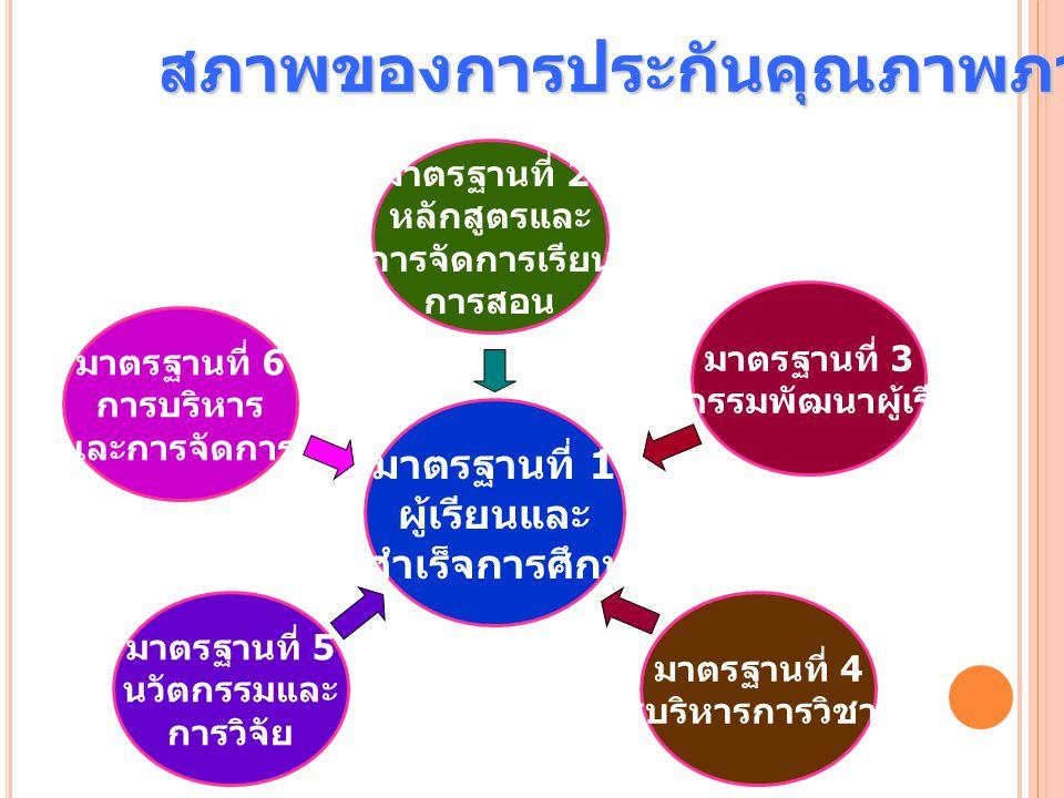 มาตรฐานที่ 1 ผู้เรียนและ ผู้สำเร็จการศึกษา มาตรฐานที่ 2 หลักสูตรและ การจัดการเรียน การสอน มาตรฐานที่ 4 การบริหารการวิชาชีพ มาตรฐานที่ 5 นวัตกรรมและ กา