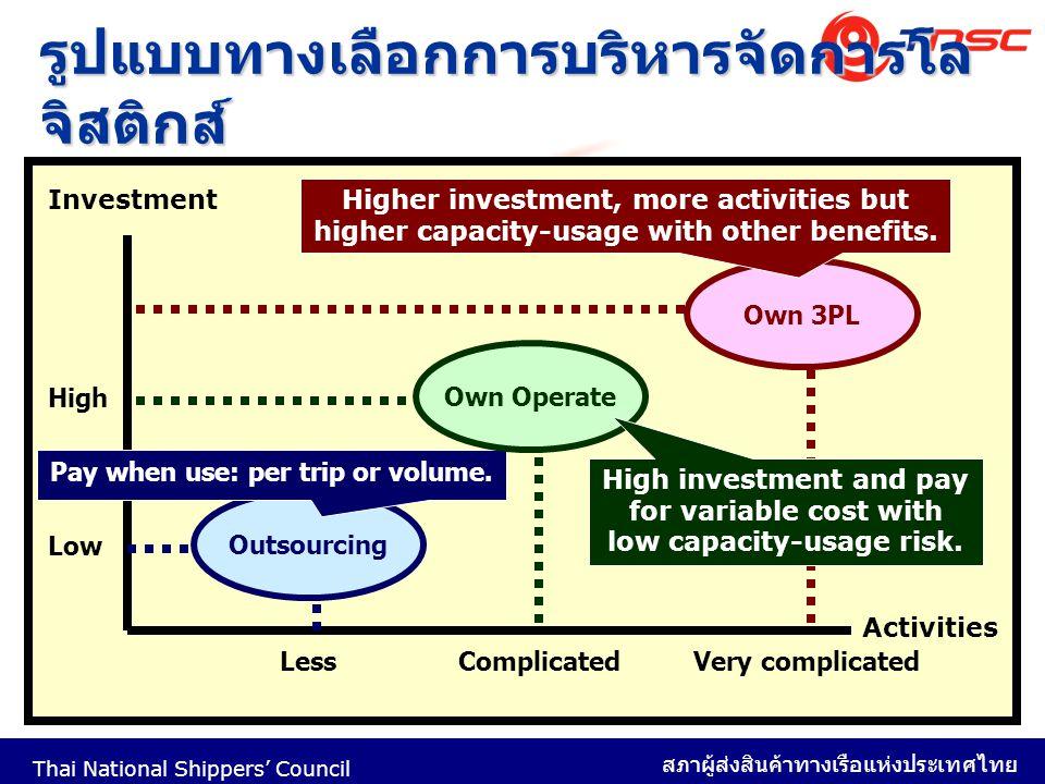 Thai National Shippers' Council สภาผู้ส่งสินค้าทางเรือแห่งประเทศไทย 10 รูปแบบทางเลือกการบริหารจัดการโล จิสติกส์ Investment Activities Outsourcing Low